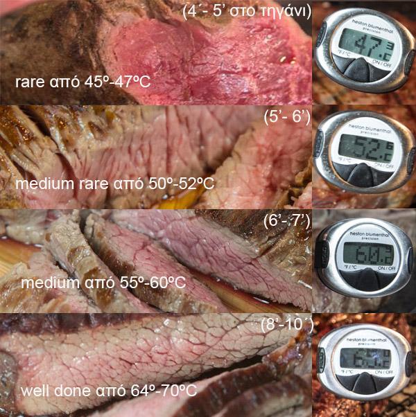 ψήσιμο κρέατος - θερμοκρασίες