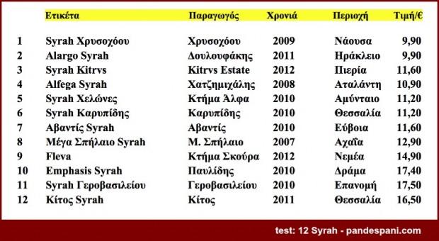 συγκρικτικό test 12 ελληνικά Syrah - τυφλή δοκιμή - οι ετικέτες