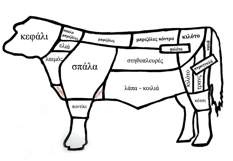 βασικές κοπές βοδινού κρέατος σε αγγλικά - ελληνικά