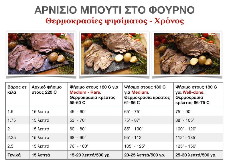 θερμοκρασίες ψησίματος αρνίσιου κρέατος
