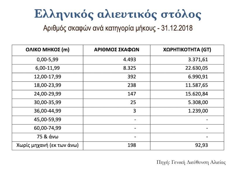 ελληνικός αλιευτικός στόλος - στοιχεία 2018