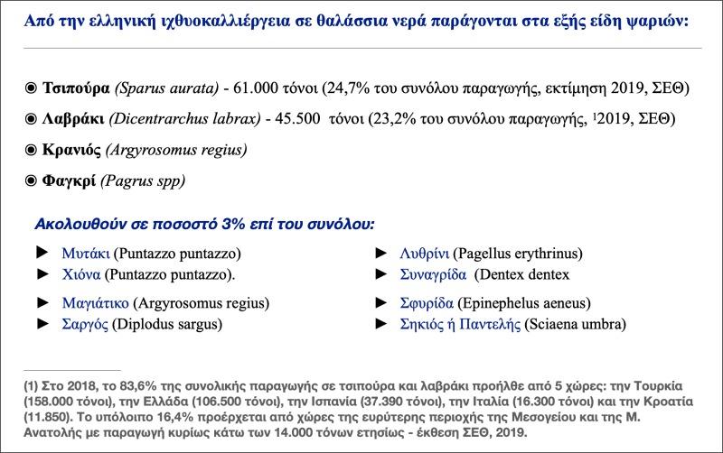 Ελληνική ιχθυοκαλλιέργεια προδιαγραφών: ποιότητα & διαφάνεια