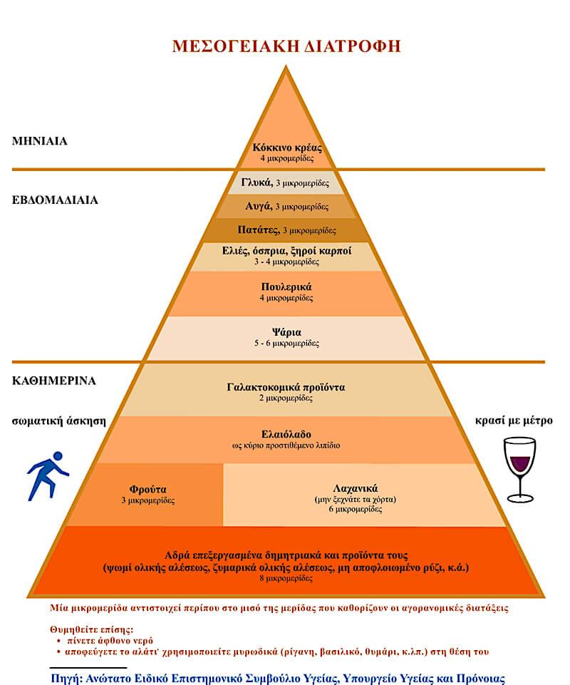 Πυραμίδα Μεσογειακής διατροφής - Υπουργείο Υγείας και Πρόνοιας