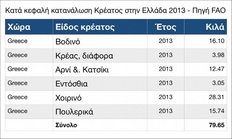 Ετήσια κατά κεφαλή κατανάλωση κρέατος στην Ελλάδα