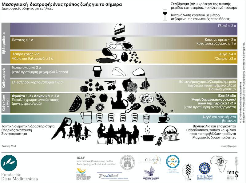 Η επίσιμη πυραμίδα της μεσογειακής διατροφής (c) Ίδρυμα Μεσογειακής Δίαιτας