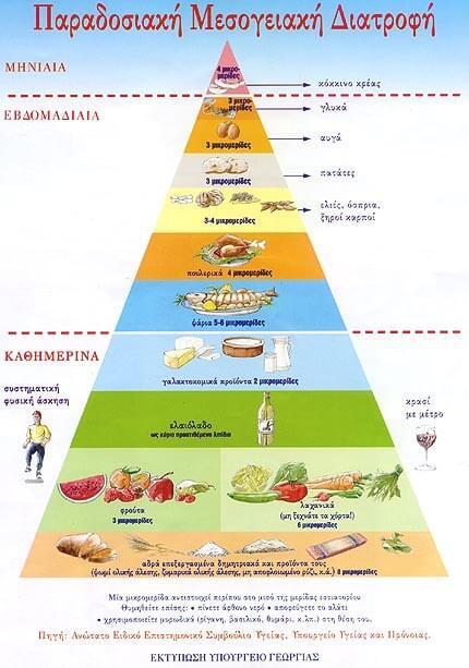 Παραδοσιακή Μεσογειακή διατροφή (c) ΥΠΟΥΡΓΕΙΟ ΥΓΕΙΑΣ ΚΑΙ ΠΡΟΝΟΙΑΣ, Ανώτατο Ειδικό Επιστημονικό Συμβούλιο Υγείας